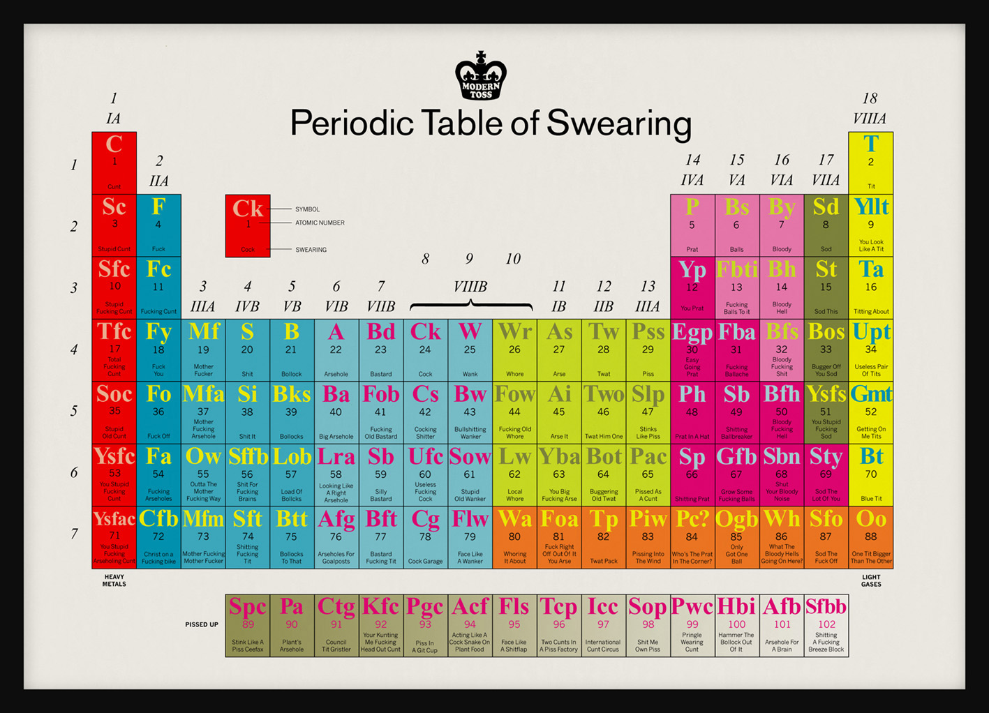 Kiss my black ads periodic table of swearing gamestrikefo Choice Image