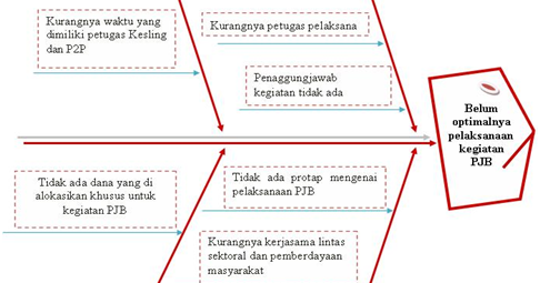 Intan vivi h unsur organisasi dan fish bone pde bu fifit ccuart Image collections
