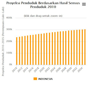 DATA JUMLAH SENSUS PENDUDUK UPDATE 2016