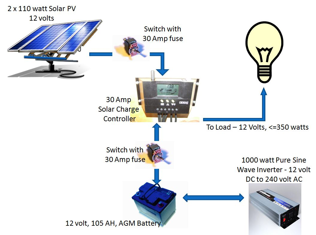 solar pv panel wiring diagram images diagram of how solar energy solar panel diagram sort of schematic diagram