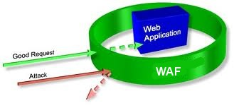 Introduction To Web Application Firewall (WAF) ~ Website Security albirell WAF