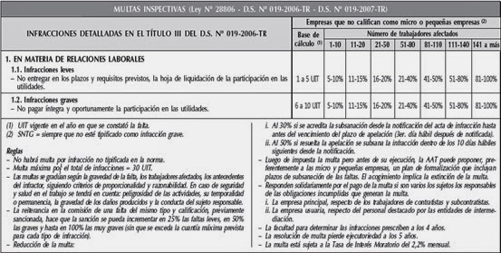 multas e inpeccion en la reparticion de utilidades