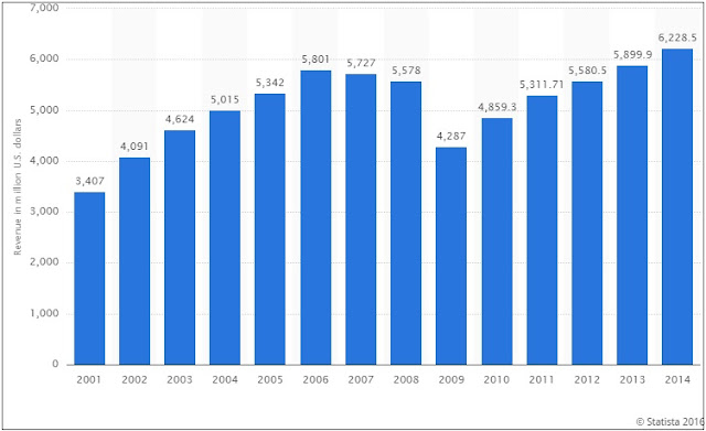 """revenues  from harley davidson motorcycle growth"""