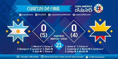Copa America, 2015, Highlights, Argentina, ft, Colombia Quarter, Final
