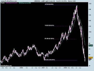 grafico-petroleo-centrar-tiro