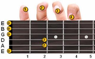Cara Bermain Gitar Cepat