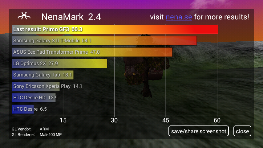 Primo GF3 hands-on review Nenamark Score
