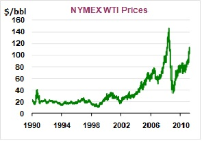 wti crude oil price