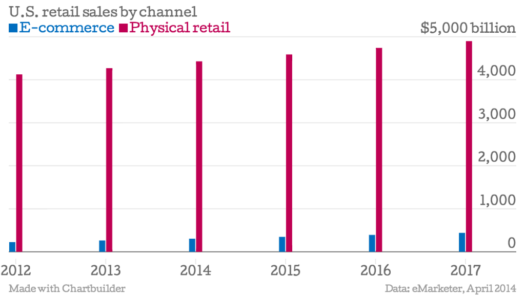 US retail stores vs online : Offline retail stores still  rule
