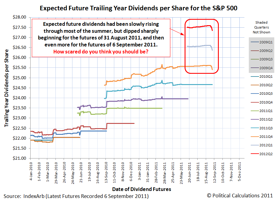Expected Future Trailing Year Dividends per Share for the S&P 500 for 6 September 2011