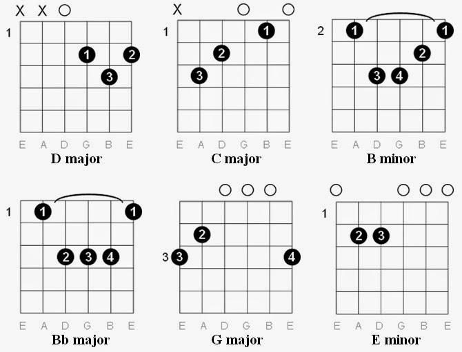 Beautiful Things Guitar Chords