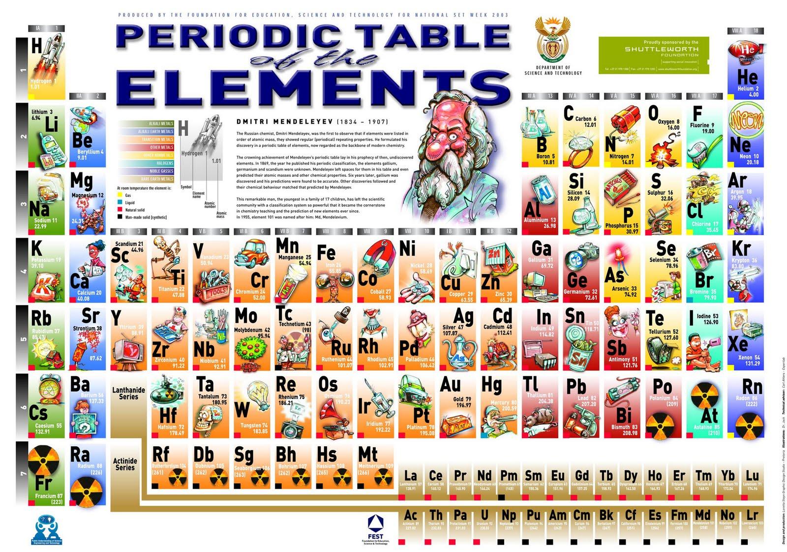 Mafyq la tabla peridica la tabla peridica urtaz Choice Image