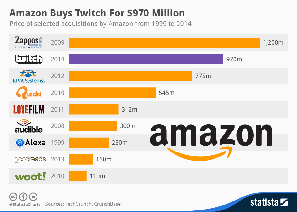 """chart showing the Top 10 biggest amazon's acquisitions """