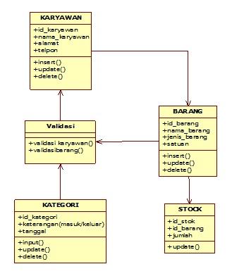 Syifa56 2011 contoh logical view untuk input update delete barang dengan menggunakan class diagram ccuart Gallery