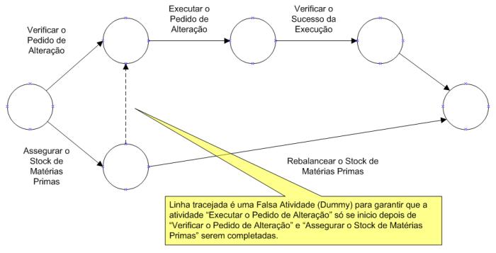 Pmbok ferramentas e tcnicas mtodo pert diagrama de atividade na seta ativity on arrow aoa ccuart Choice Image
