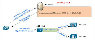 Using Server Load Balancing - SLB - to provide redundancy to Cisco CUCM IP Phone Services