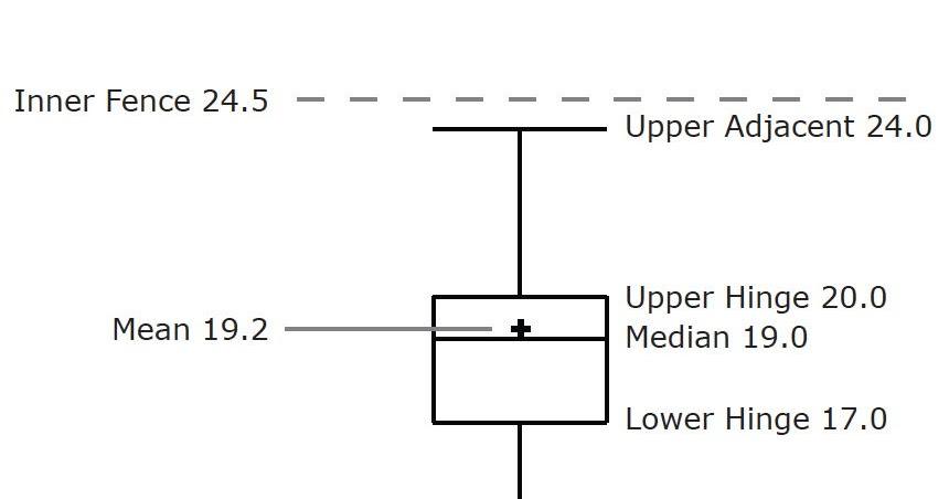 how to make a box plot graph