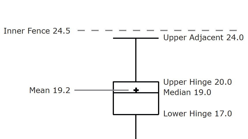 box plot how to make box plots