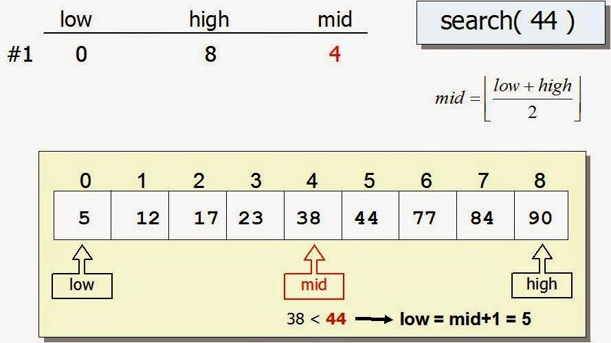 Code C++: Tìm kiếm nhị phân không sử dụng đệ quy