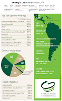 Strategic Latin America Fund - SLATX