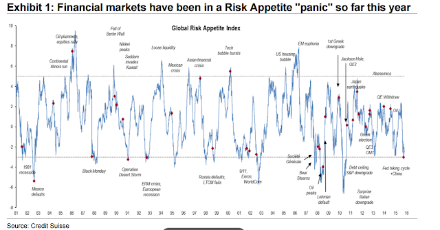 """Financial markets have been in a Risk Appetite """"panic"""" so far this year"""