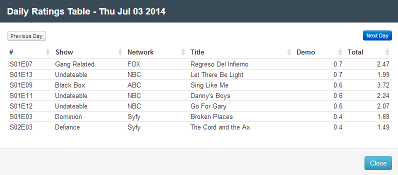 Final Adjusted TV Ratings for Thursday 3rd July 2014