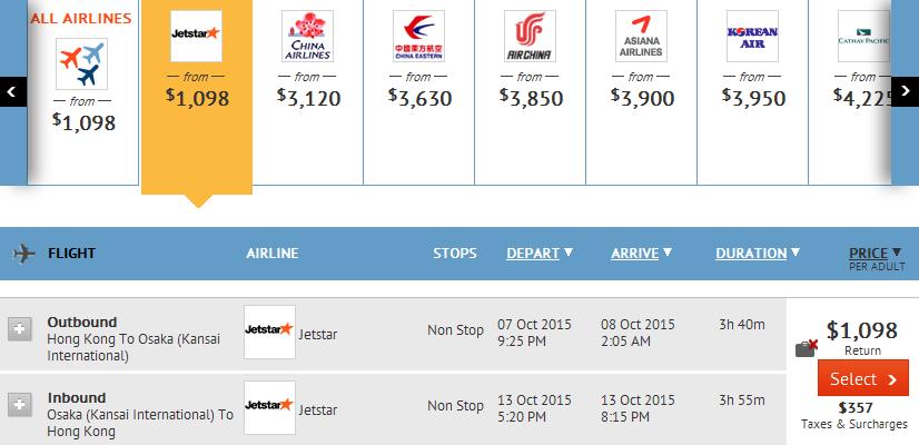 jetstar香港飛大阪單程$549起(連稅$712) 來回$1,098起(連稅$1,455)