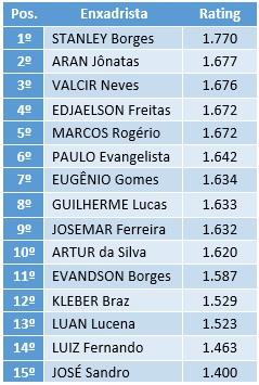 Ranking Sumeense 2015 - Xadrez Pensado