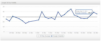 SERPs Volatility Index on 21 December