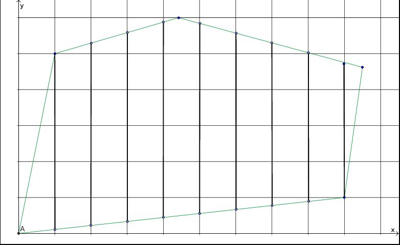 Figure 1: MILP feasible region