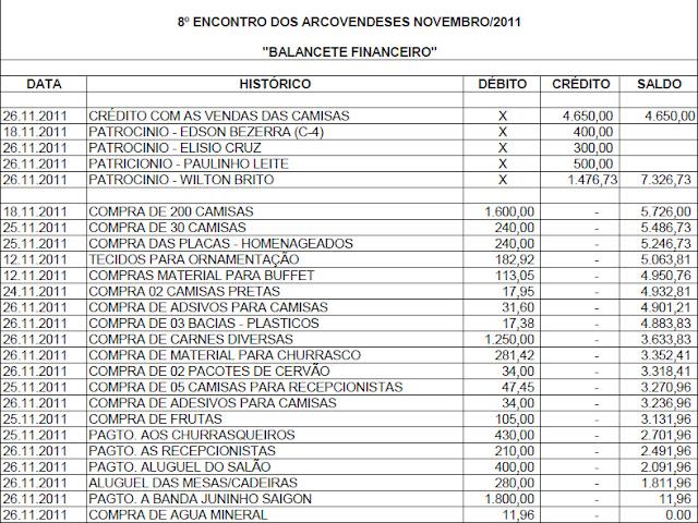 ENCONTRO DOS ARCOVERDENSES EM RECIFE - PRESTAÇÃO DE CONTAS