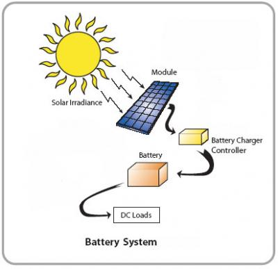 for Uses of solar energy for kids