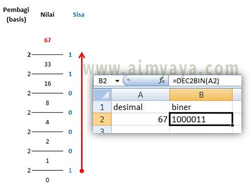Gambar: Cara konversi bilangan desimal ke biner