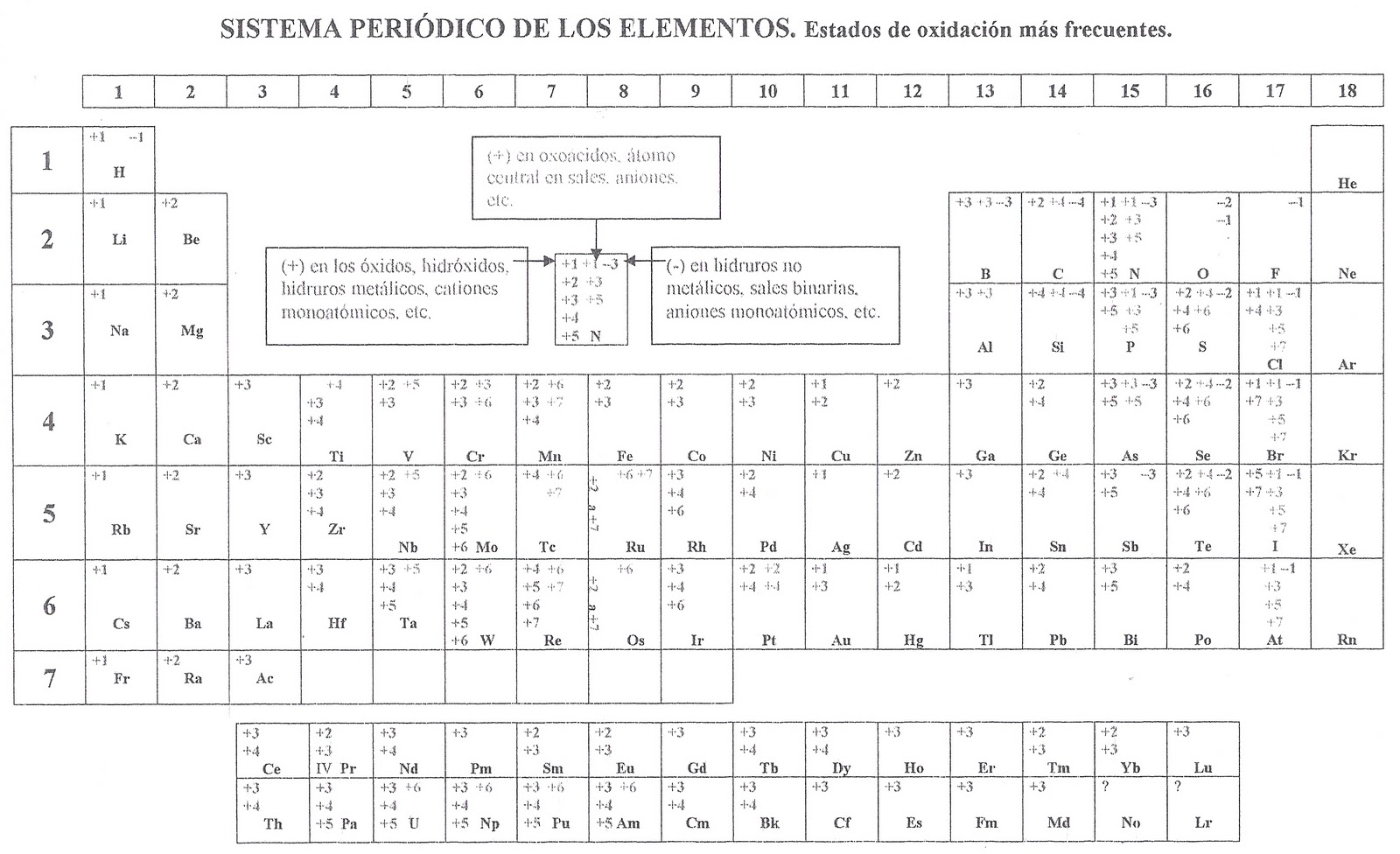Tabla periodica delos elementos quimicos valencias gallery tabla periodica las valencias choice image periodic table and tabla periodica delos elementos quimicos valencias image urtaz Image collections
