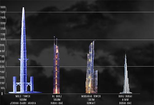 Skyscraper kingdom tower il grattacielo pi alto del mondo for Il grattacielo piu alto del mondo