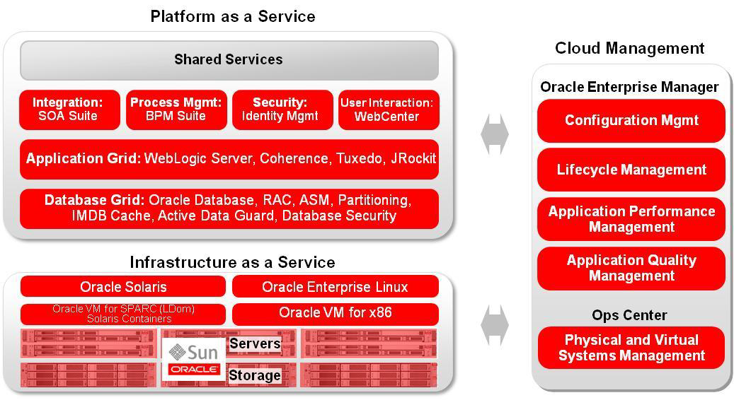 The Below Diagram Explains The Oracle Cloud Service Model