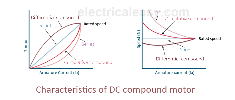Characteristics of dc motors electricaleasy characteristics of dc compound motor sciox Images