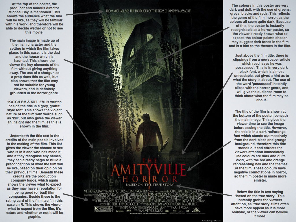 the amityville horror analysis I love to read horror books and i own the entire collection of the amityville movies  just recently i read the amityville horror, i have seen the movies.