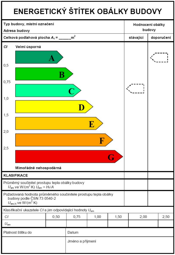 Ukázka EŠOB (energetického štítku obálky budovy)