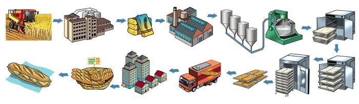Tecnolog a e informaci n for Procesos de produccion de alimentos