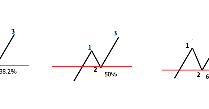Trading forex dengan fibonacci