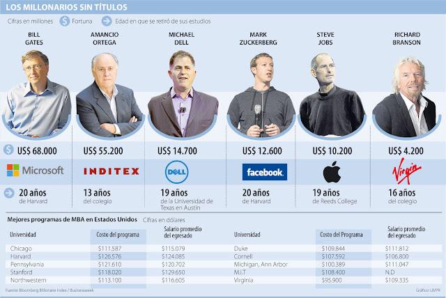 Los millonarios sin títulos universitarios (Fuente: http://4.bp.blogspot.com/-ctlGbzE1tM0/UXppKFYAh8I/AAAAAAAAL0g/aGTJoIWiZwU/s640/millonarios-sin-estudio.jpg)