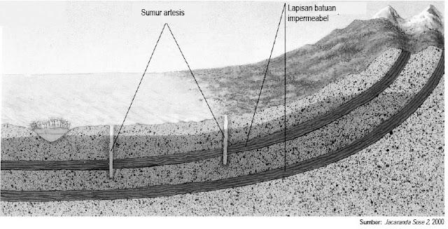 Air tanah artesis