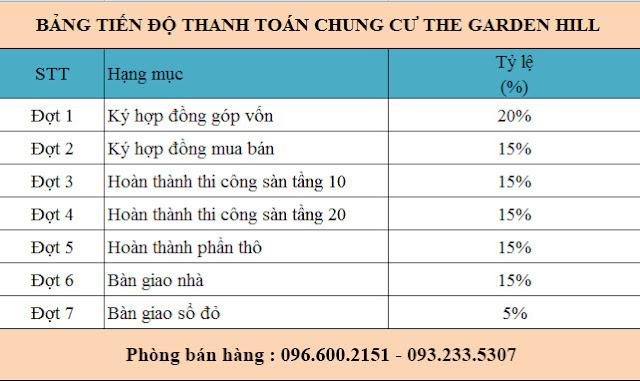 Tiến độ thanh toán Garden Hill - 99 Trần Bình
