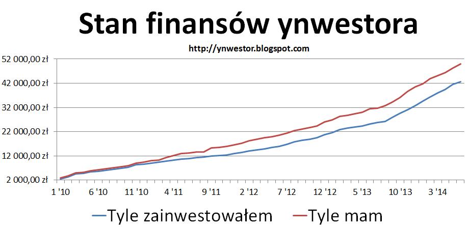 wykres inwestycji maj 2014