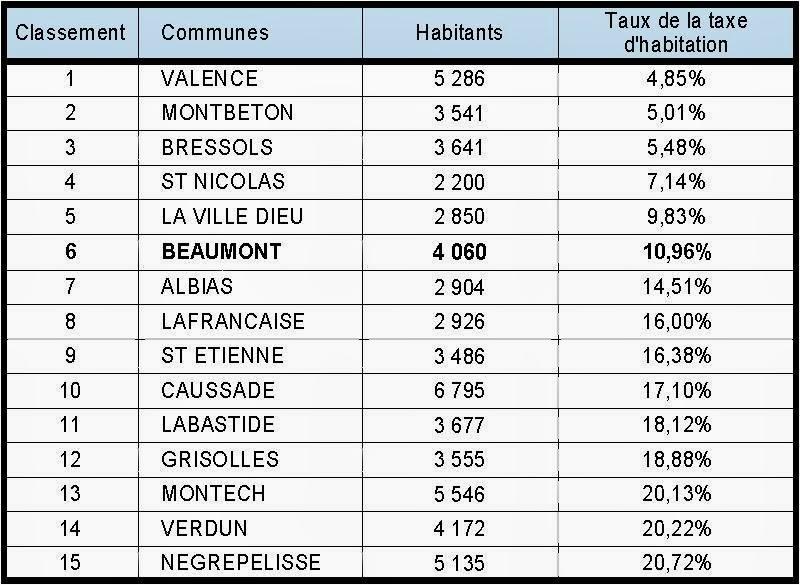 Bdl 2015 taxes en tarn et garonne le classement de beaumont de lomagne - Taxe sur la propriete principale ...