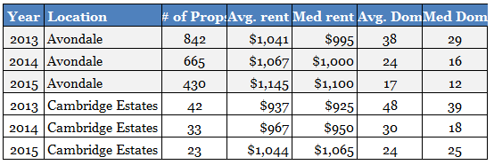 avondale-az-and-cambridge-estates-subdivision-rental-property-market-comparison-january-to-august-2013-to-2015
