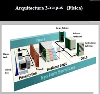 Sistema de rehabilitaci n de indigentes arquitectura for Arquitectura web 3 capas