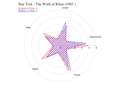 Star trek the wrath of khan is a ok movie