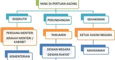 Pencinta Pengajian Malaysia Ppm Perbandingan Struktur Organisasi Kerajaan Pusat Dan Kerajaan Negeri